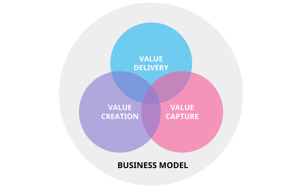 fig-what-is-a-business-model