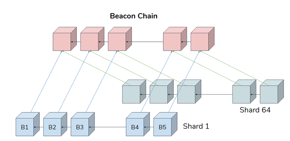 Beacon-Chain-y-Shards-Master-Blockchain
