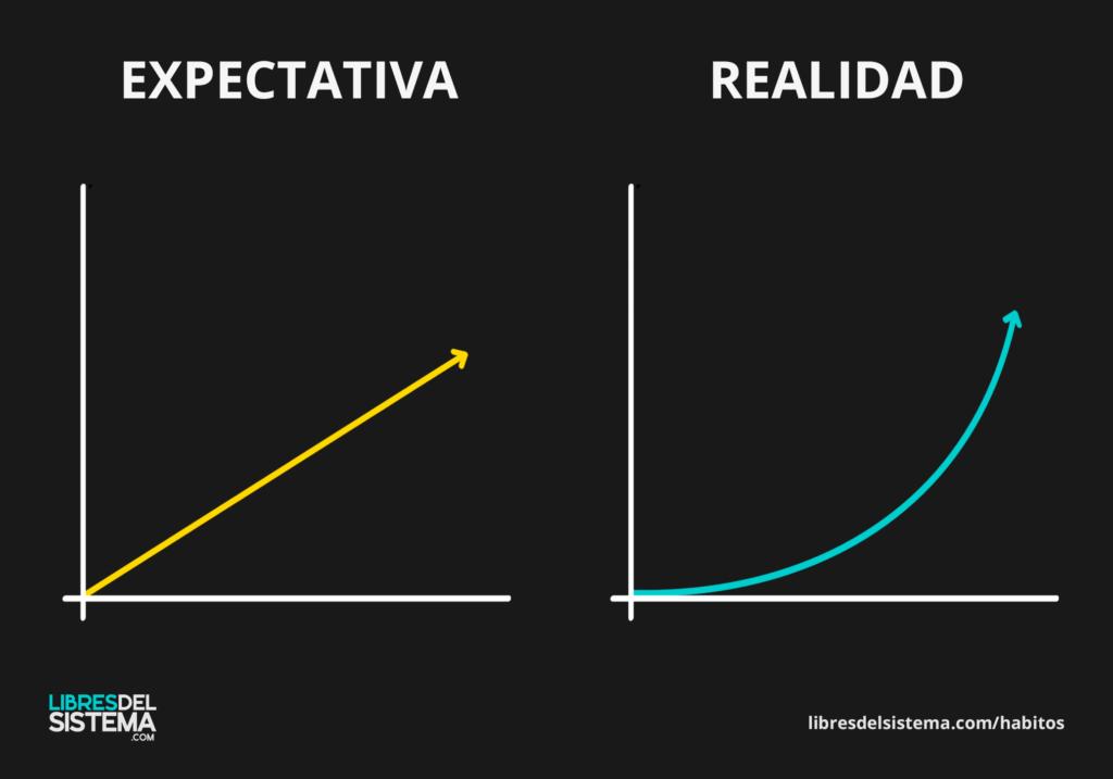 habitos expectativa realidad