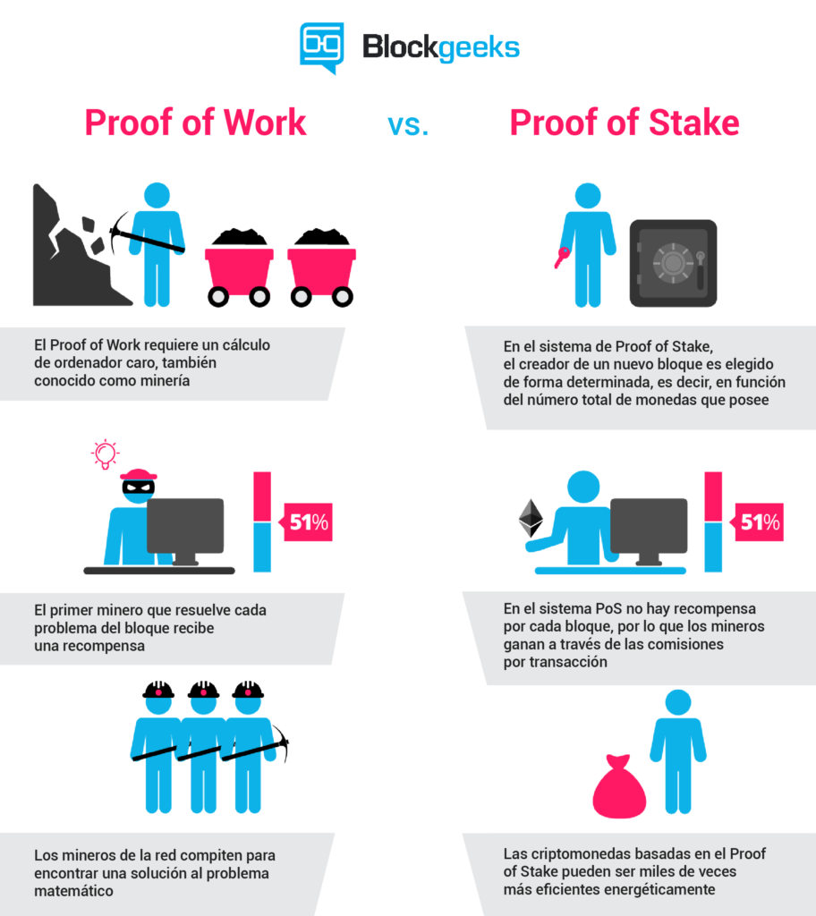 proof-of-stake-vs-proof-of-work